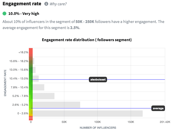 An engagement rate metric as seen on Heepsy, a tool to find Instagram influencers.
