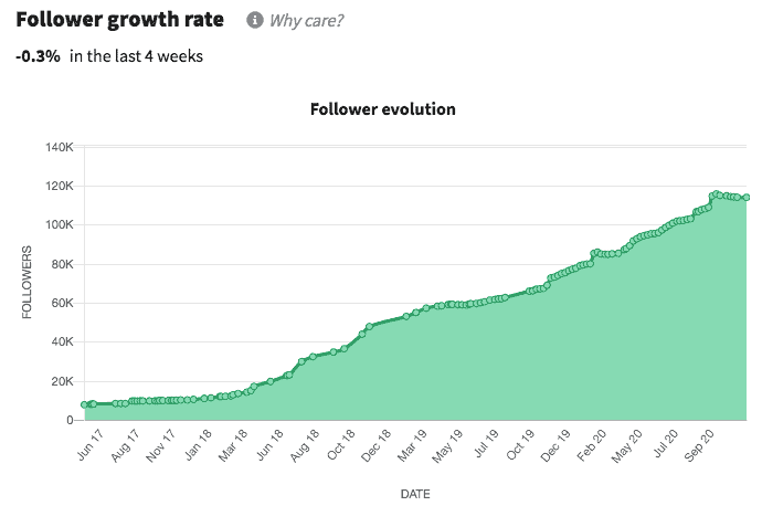 Follower growth rate chart showing growth over time, taken from Heepsy, which lets you find Instagram influencers and analyze their profiles.